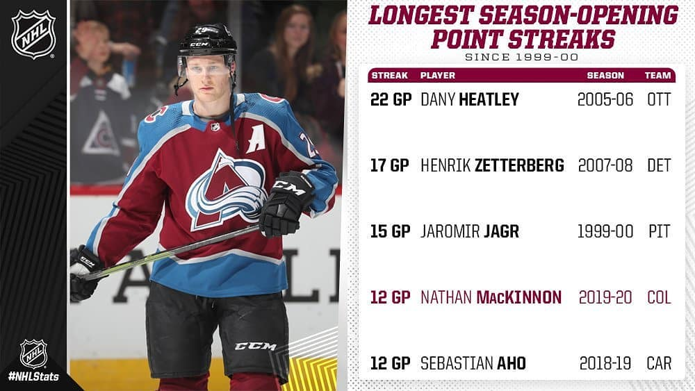 This is over the last 20 years. MacKinnon has been the best Avs player over this past month of Octob…